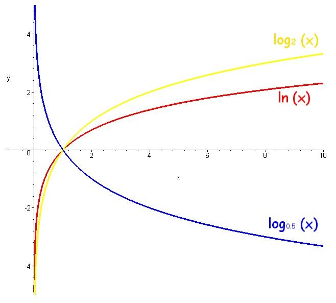 Модуль Десятичного Логарифма