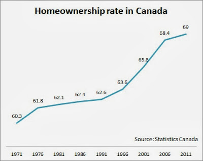 homeo wnership rate in canada chart