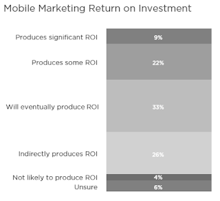 Mobile Marketing return on Investment