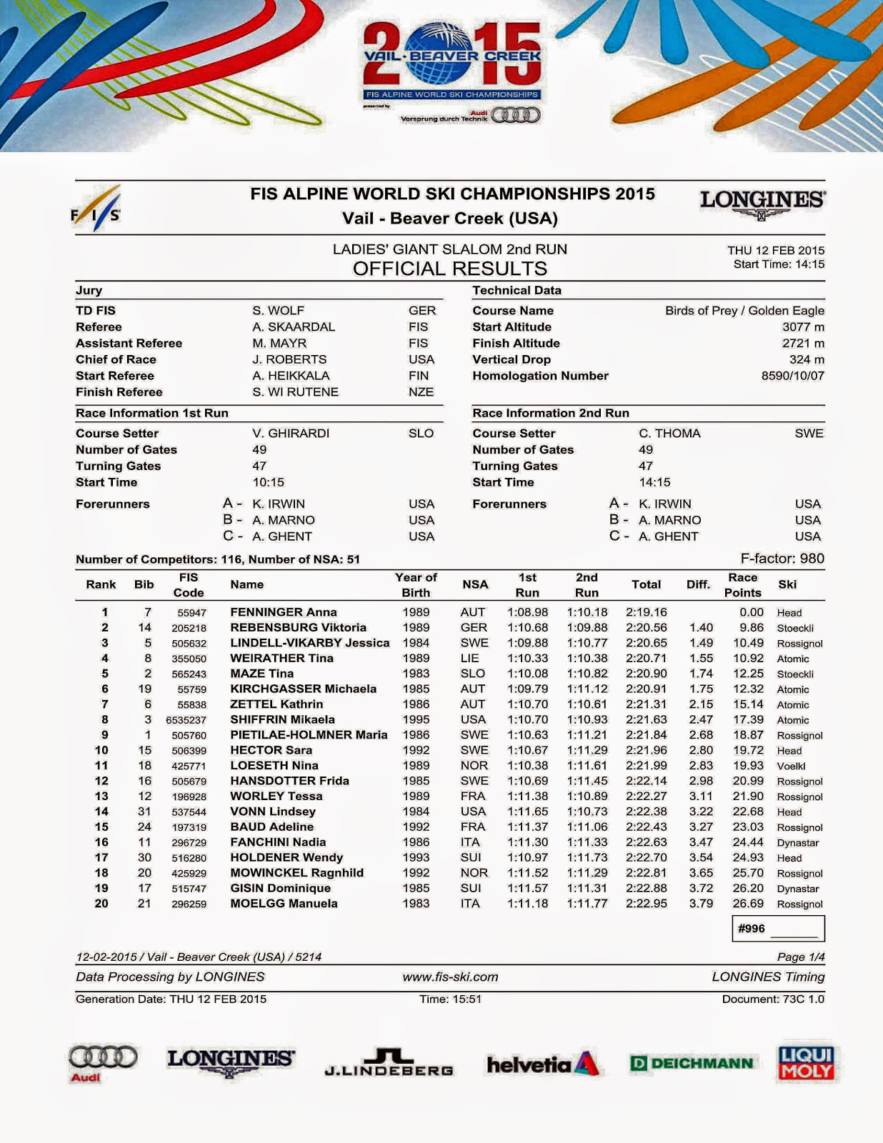 Results 2nd run Giant Slalom - Ladies | Gerrys Blog