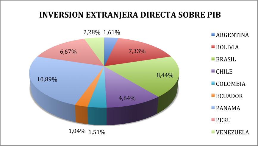 inversion directa:
