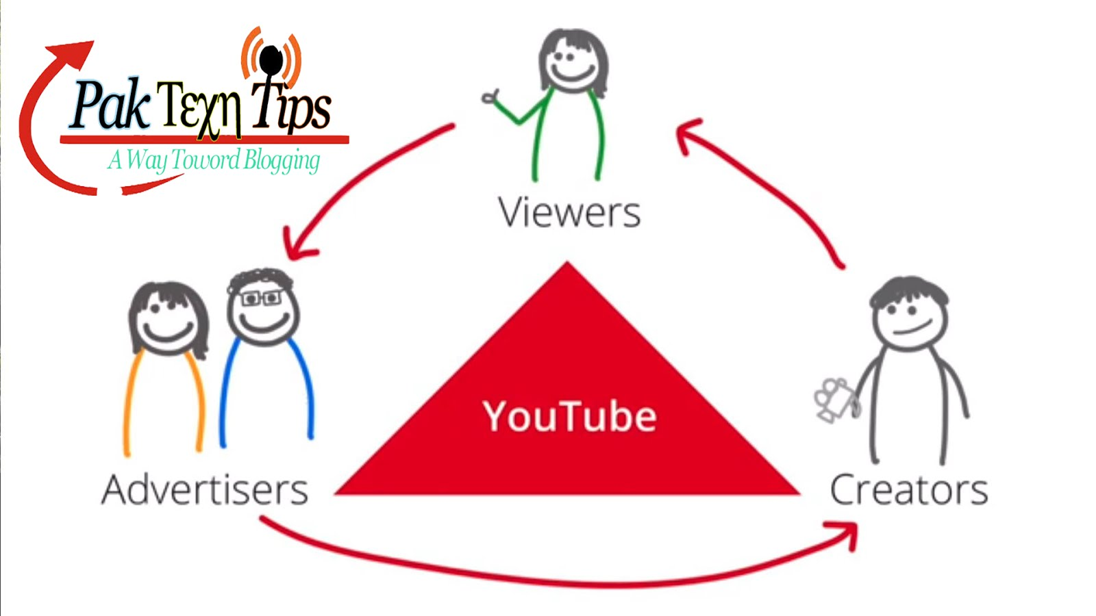 Make Money With Youtube You Can Earn Online In Pakistan With The Help Of  Youtube But Now A Days Youtube Patnership Program Is Not Allowed In  Pakistan But