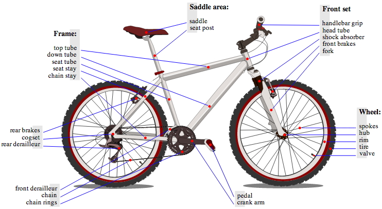 The Zombie Cyclist Bicycle Anatomy Wiring Diagram