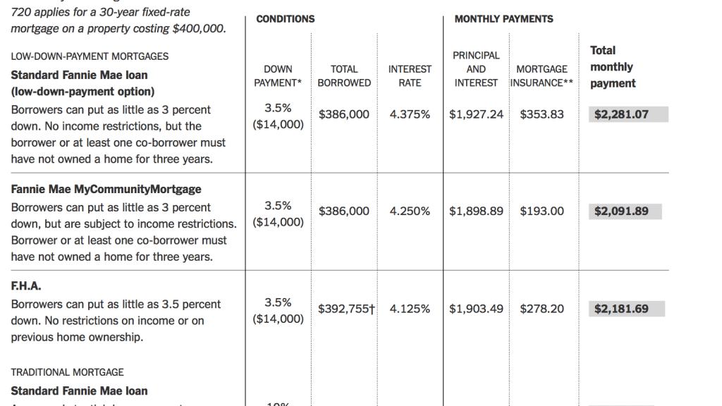 FHA Insured Loan - Fha House Loan