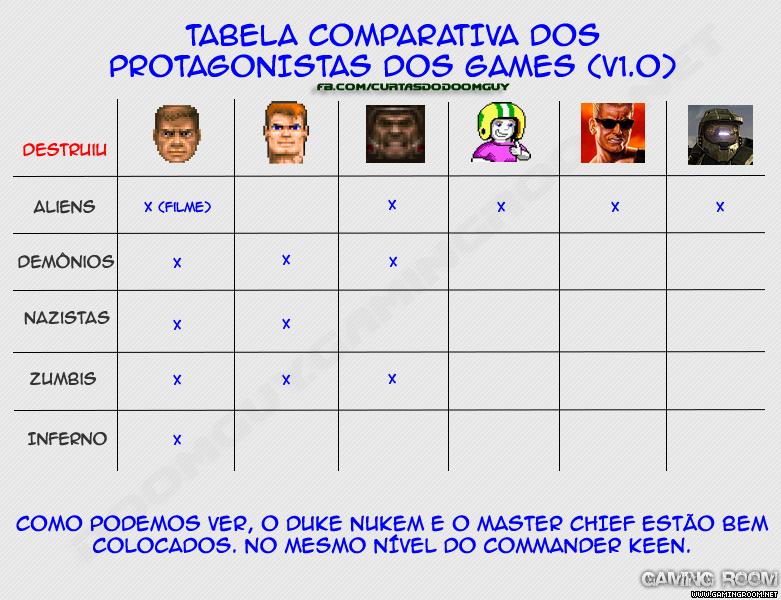 Tabela Comparativa Dos Protagonistas Dos Games