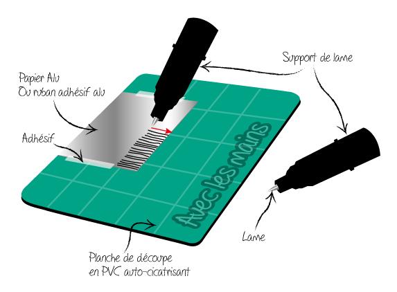 Schéma de méthode pour aiguiser la lame d'une silhouette caméo ou portrait ou autre machine de découpe pour scrapbooking