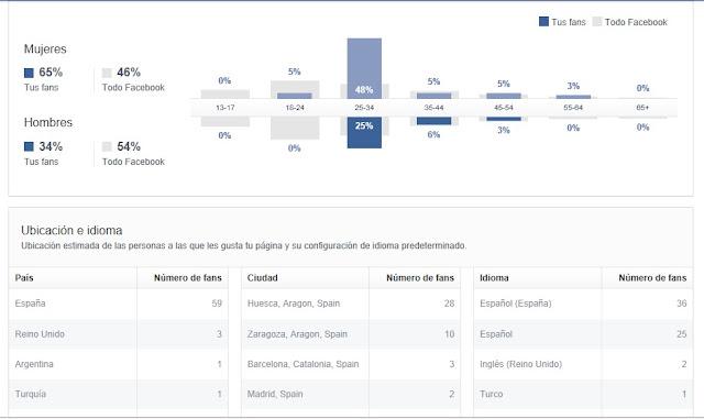Estadísticas Facebook
