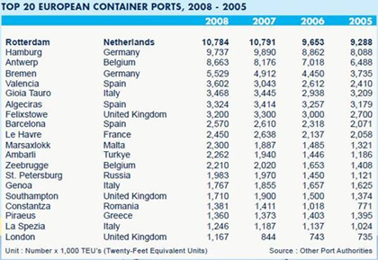 Top 20 European container ports, 2008-2005