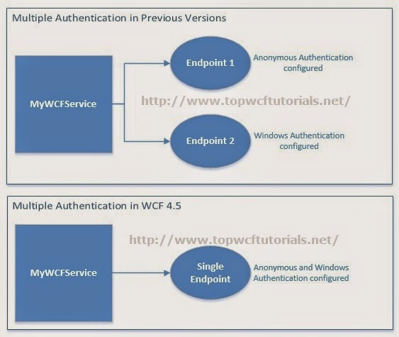 Multiple Authentication in WCF 4.5