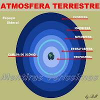 Esquema das camadas da atmosfera terrestre