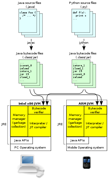 Java virtual machine architecture