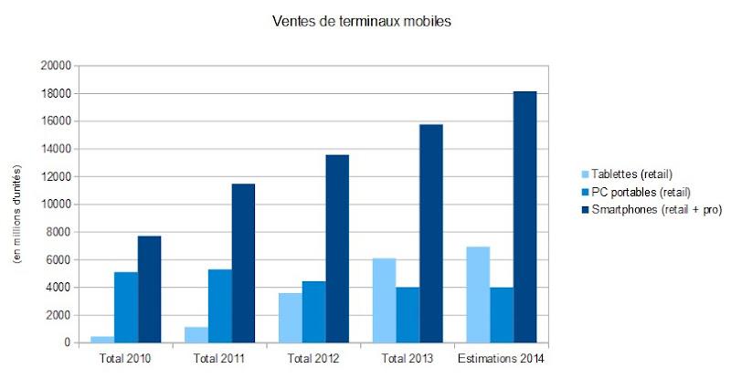 statistiques ventes smartphone france