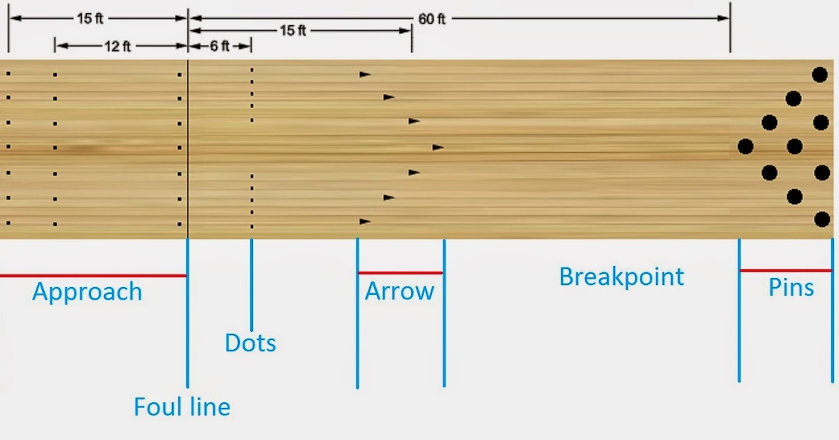 bowlingLane1 bowling lane arrows dot diagram wiring diagrams control