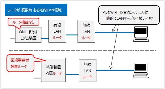 ルータが複数あるLAN環境