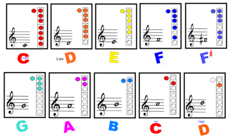 TAISM 4th Grade Recorder Kids!: Fingering Chart