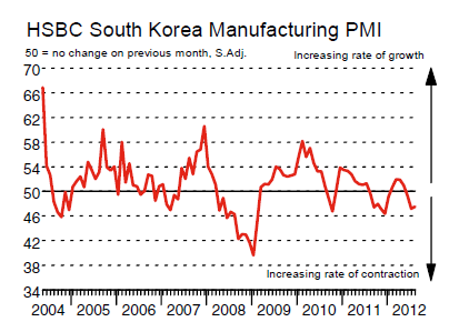 an overview of the economy of south korea Overview of republic of korea ranging from its geographical and economic indicator.