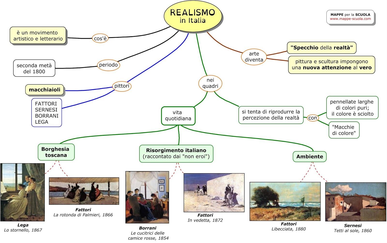 mappe per la scuola il realismo