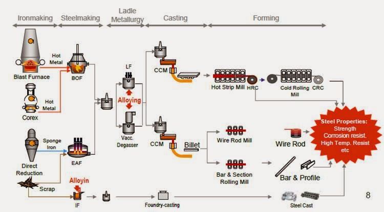 the comlete steel making Globally, the hydrogen steelmaking route based on this new process is  the  complete and partially reduced samples were analyzed by x-ray diffraction.