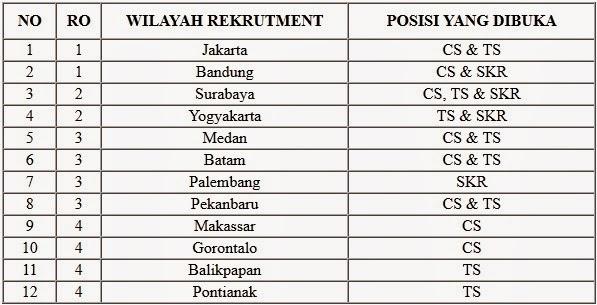 Loker BUMN 2015, Peluang karir BUMN, Info kerja Bank BTN