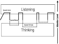 Listening-Thinking Waveform image from Bobby Owsinski's Big Picture production blog