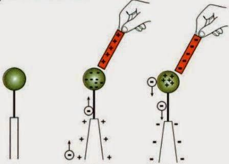 cara kerja elektroskop