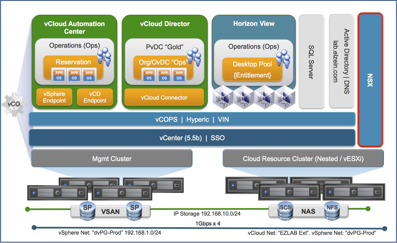 Vmware vsan meets ezlab for Vmware vsphere 6 architecture