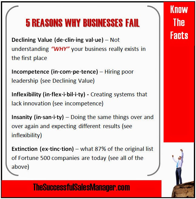 Five Reasons Why Businesses Fail