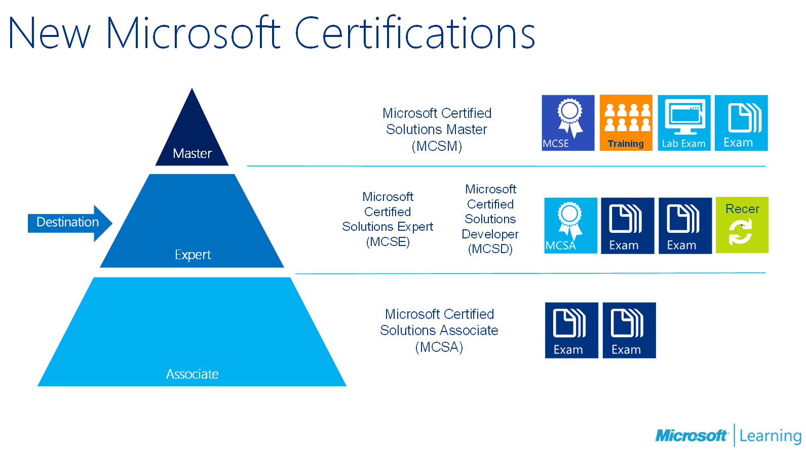 All about the mcse certification tracks the how to blog the microsoft certified solutions expert certifications xflitez Gallery