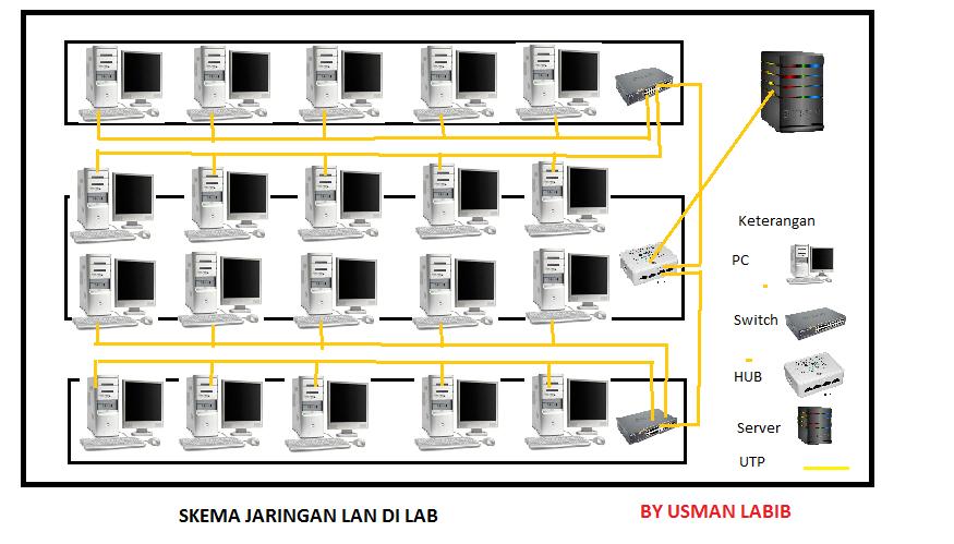 Membuat jaringan lan pada lab komputer multy network membuat jaringan lan pada lab komputer ccuart Gallery