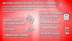 Legisladores derrochan millones y el país en crisis
