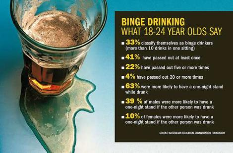 Binge Drinking In College: What You Need To Know