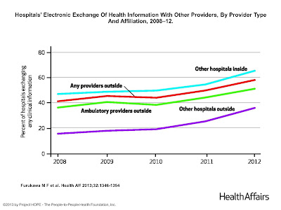 Cost Effectiveness of Health Information Exchanges