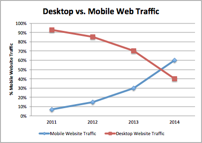 Desktop vs mobile web traffic