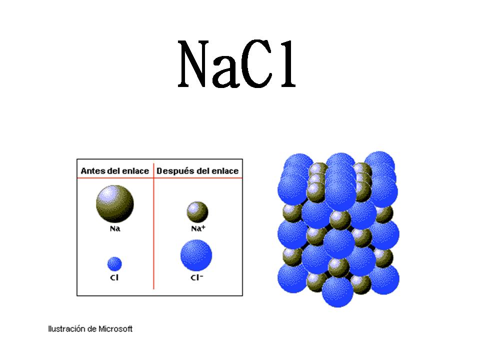 hacia un grupo de vecinos prximos de carga opuesta y en menor medida hacia todos los dems iones de carga opuesta a travs de todo el cristal - Tabla Periodica Sodio Grupo