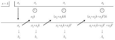 skema Proses perhitungan nilai b2, b1, b0, dan A0