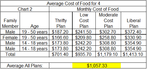 Simply Frugalynne Save 120 798 A Month On Groceries For Four