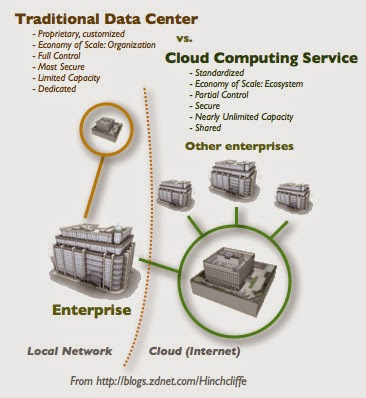 Perbedaan Cloud Computing dengan Traditional Data Center