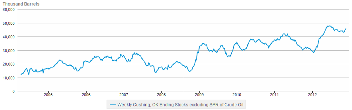 Cushing Oil Storage Dec