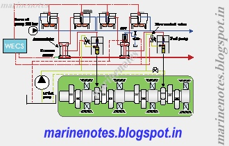 sulzer common rail fuel injection systems marine notes Kohler Engine Diagram 2 5a schematic of the common rail systems for fuel injection and exhaust valve actuation in the sulzer rt flex engine [2 4]