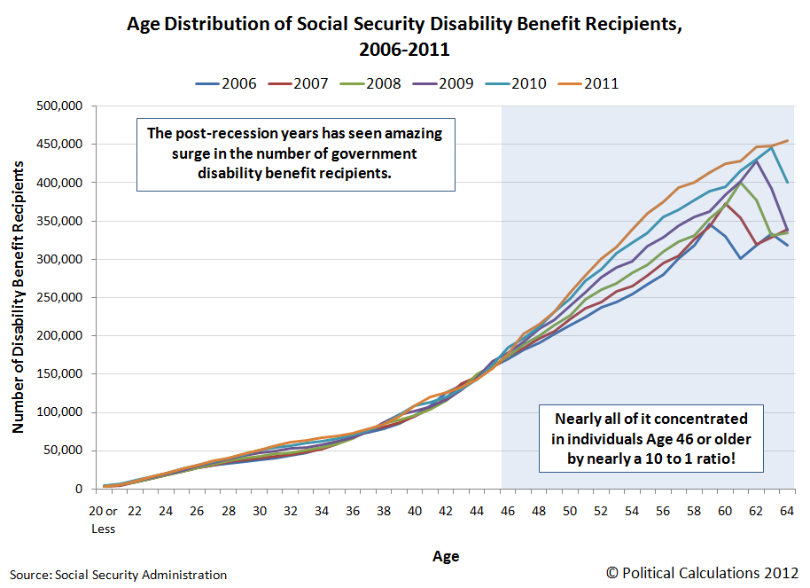 Age Distribution of Social Security Disability Benefit Recipients, 2006-2011
