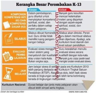 Kerangka Besar Perubahan / Perombakan Kurikulum 2013 (K-13)