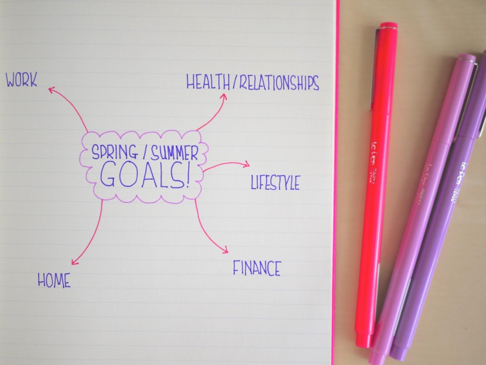 Spring/ summer goals