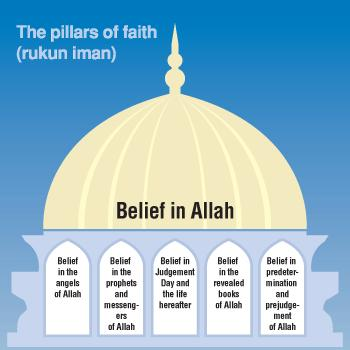 6 pillars of islam
