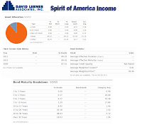 Spirit of America Income A (SOAIX)