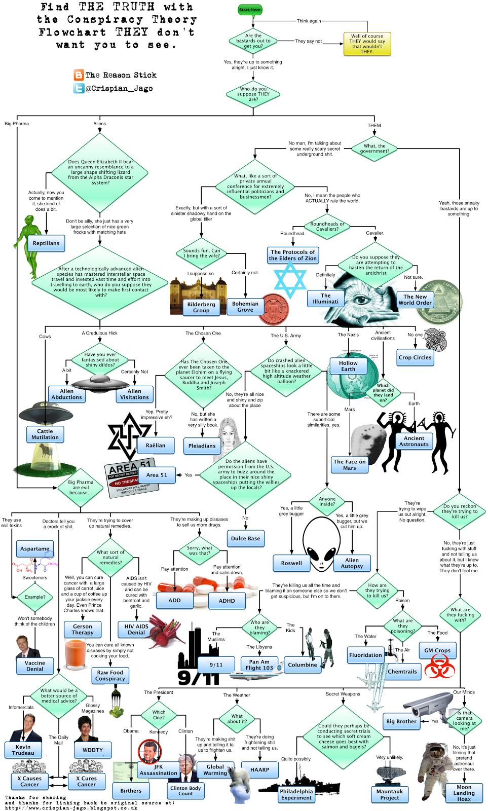 conspiracy theory essay