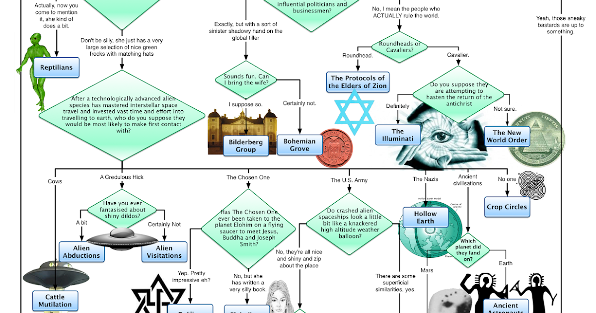 The Reason Stick The Conspiracy Theory Flowchart They Dont Want