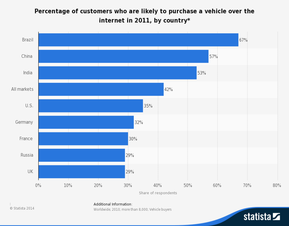 Nations that are most prone to buying a car online