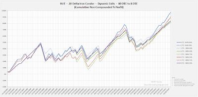 Iron Condor Equity Curves RUT 80 DTE 20 Delta Risk:Reward Exits