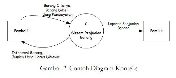 Analisis penjualan barang rachmana tamaya stupid guys tujuan dari diagram nol adalah untuk memerinci sebuah sistem menjadi proses proses yang harus dilakukan orang dalam atau jika dibuat dalam kalimat ccuart Gallery