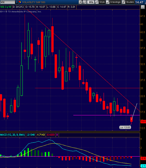 VIX Volatility Chart and technical analysis